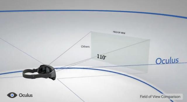 Casque de réalité virtuelle révolutionnaire, Oculus Rift.